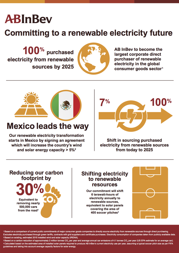 An infographic showing AB-InBev's plan for 100% renewable energy.