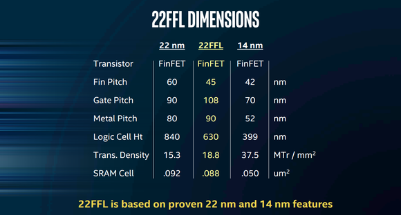 This image shows the feature dimensions of Intel's 22FFL technology compared to its 22nm and 14nm technologies.