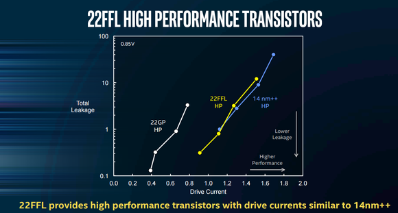 This image shows that the performance of the high performance transistors offered by Intel's 22FFL tech is similar to what its 14nm++ tech offers.