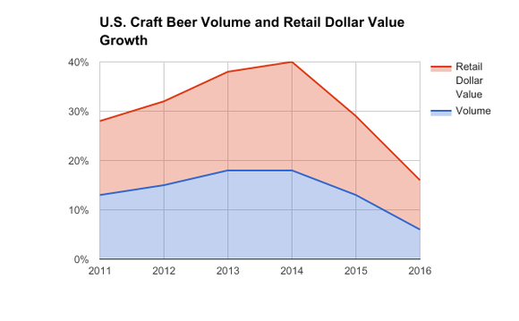 Chart showing craft beer volume and retail dollar growth