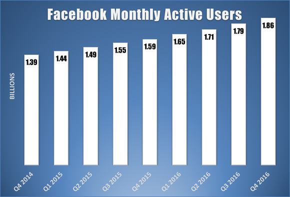 Bar chart showing Facebook's monthly active user growth over the last several years