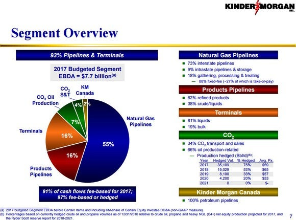 Chart showing the breakdown of where Kinder Morgan earns its money.