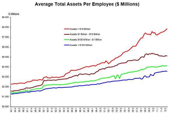 Avg Tot Assets Per Employee