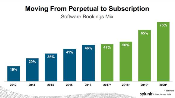 Bar graph of Splunk reaching 75% of revenue in SaaS by FY 2020