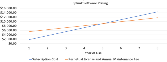 Chart comparing subscription cost vs. perpetual license cost.