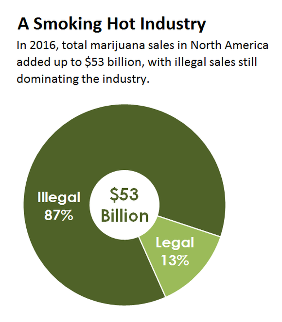A pie chart breaking down sales of marijuana in North America by legal vs. illegal.