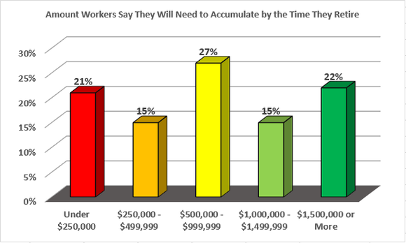 Nearly two-thirds of workers believe they can retire with $1 million or less.