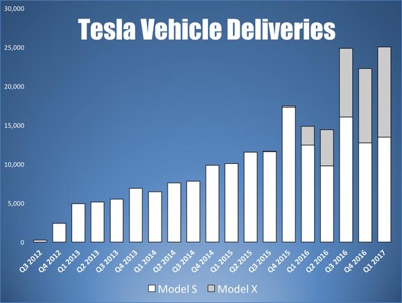 Bar chart showing Tesla's quarterly vehicle deliveries