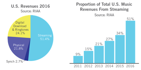 Graphs of music streaming revenue going up over the past few years and as a percentage of total music revenue in 2016.