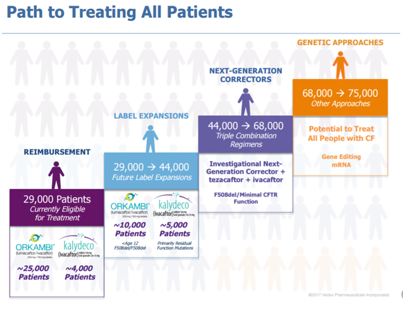 A chart showing how Vertex Pharmaceuticals hopes to expand to treat all cystic fibrosis patients.
