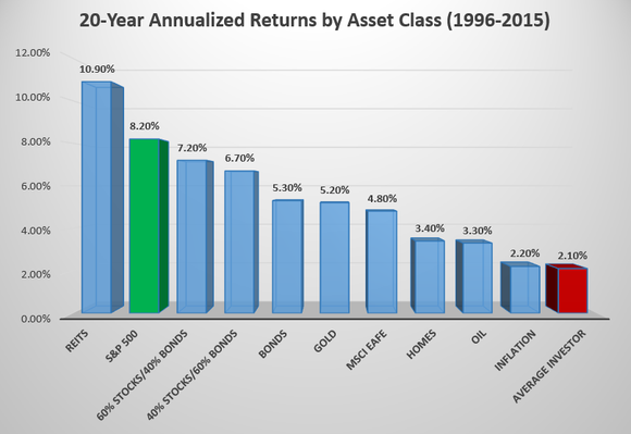 The average investor has underperformed practically every measure and asset class between 1996 and 2015.