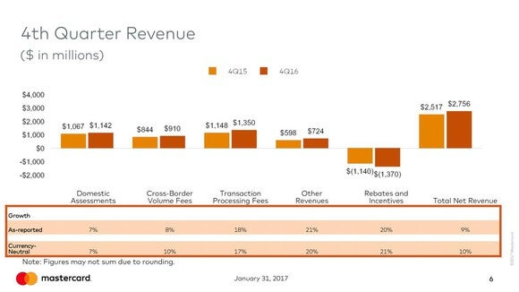 Bar graph showing Mastercard revenue sources' growth