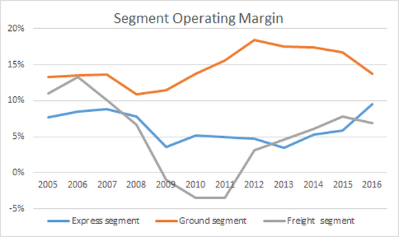 FedEx segment margin movements