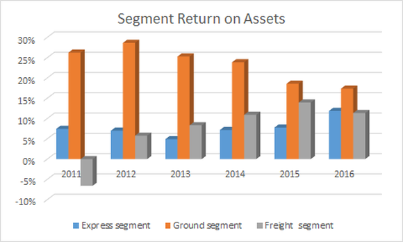 FedEx segment return on assets