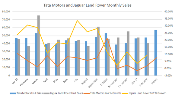 A chart showing Tata and Jaguar Land Rover sales since Jan. 2016: Sales for both companies were up until flattening around the New Year, but growth has rebounded over 5% in the first quarter.