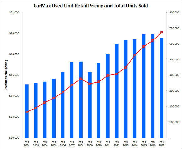 Graph showing consistent annual sales growth and plateauing pricing per sale.