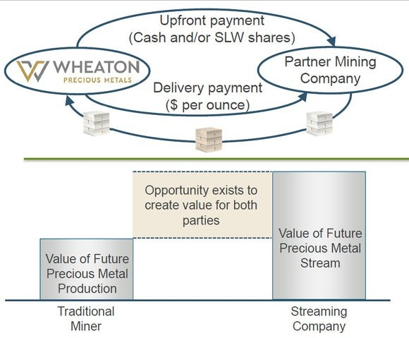 Chart depicting the streaming business model.