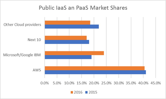 chart showing Amazon dominating cloud market share maintaining 40% market share