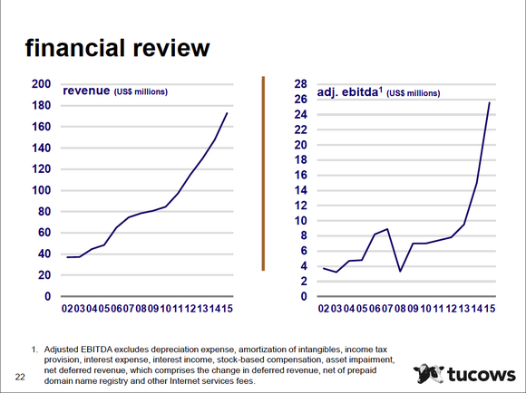 Multiyear charts showing Tucows' growing revenue and adjusted EBITDA