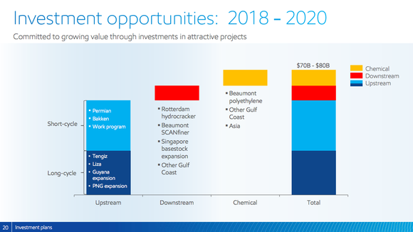 More than half of Exxon's capital spending between 2018 and 2020 will be focused on short cycle oil and downstream businesses.