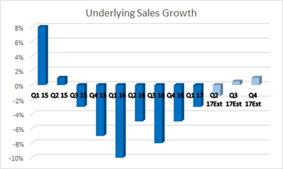 management projecting a return to sales growth in the third quarter