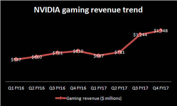 Image showing the upward growth trend of NVIDIA's gaming business.