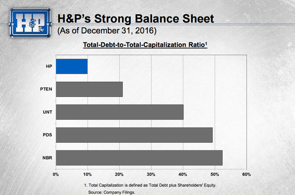 Helmerich and Payne has less debt than its primary peers.