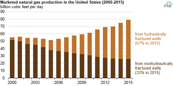Table showing how fracking has grown from less than 5% of production in 2000 to more than 67% in 2015.