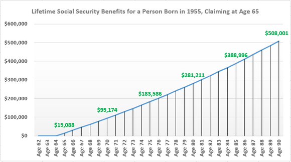 Claiming Social Security at age 65 would generate more than $281,000 in lifetime benefits by age 80.