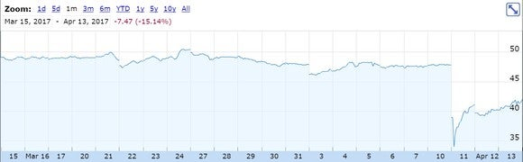 Dialog Semiconductor's stock chart in the wake of the Bankhaus report.