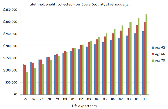 A column chart showing the various lifetime benefits collected at various ages for claiming at 62, 66, or 70.