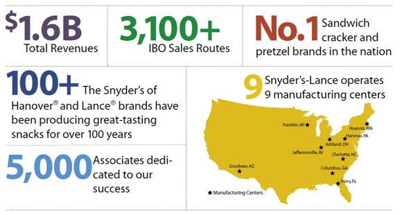 Stats on Snyder's-Lance.