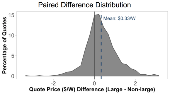 Chart showing that large installers are $0.33 per watt more expensive on average.