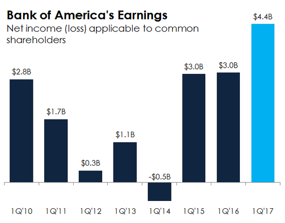 A bar chart showing Bank of America's first quarter net income.