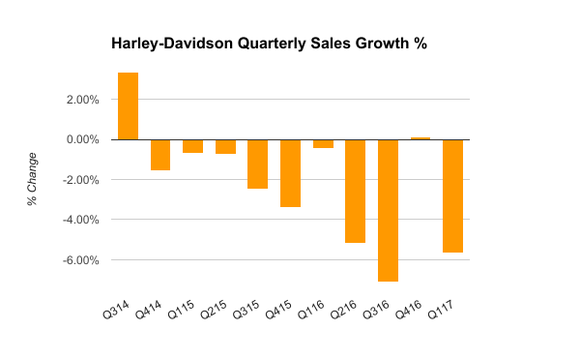 Chart showing Harley-Davidson's quarterly U.S. motorcycle sales