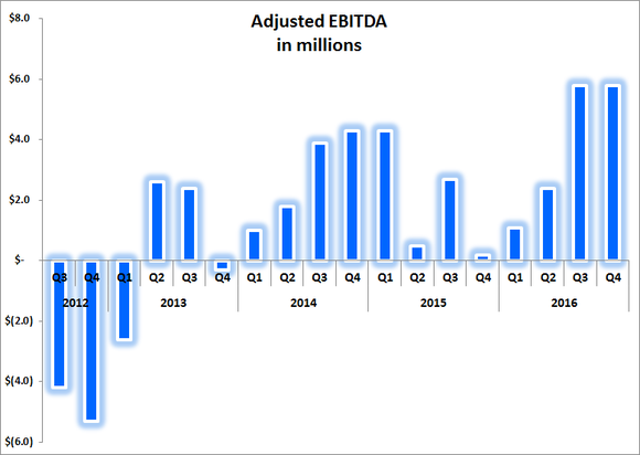 Chart showing TrueCar quarterly adjusted EBITDA from 2012, with record adjusted EBITDA in the third and fourth quarters of 2016.