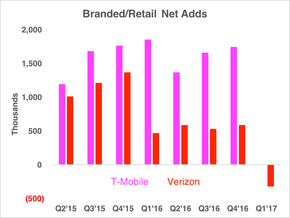 Chart showing T-Mobile adding more customers than Verizon, with Verizon now losing customers