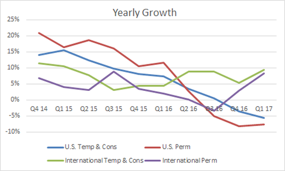 Chart showing that U.S. temporary and permanent revenue growth remains negative, while International permanent and temporary is growing.