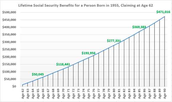 Claiming at age 62 allows you to collect money earlier, but you'll be paid $29,000 less in lifetime benefits by age 90 compared to those born in 1955 who claim at age 65.