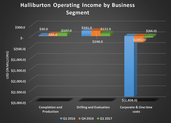 breakdown of Halliburton's operational income by business segement for Q1 2016, Q4 2016, and Q1 2017. Shows improvement in Completion & Production, but declines in Drilling & Evaluation