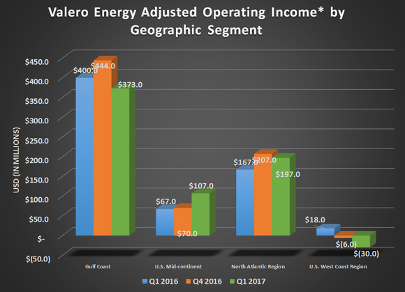 Valero's adjusted operating income for its refining arm by geographic region for Q1 2016, Q4 2016, and Q1 2017