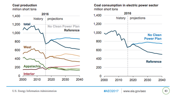 U.S. Energy Information Administration historical price chart for the major U.S. coal regions showing that the Interior region has held up better than others. Projections show that it should continue to hold up well.