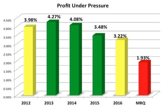 Chart showing Whole Foods' profit margins going from 4.27% in 2013 to 1.93% during the most recent quarter.