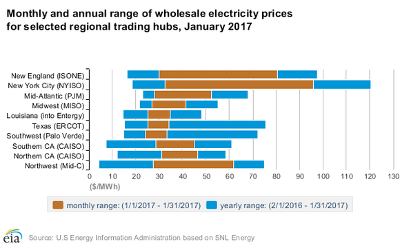 Chart showing wholesale price range at US hubs.