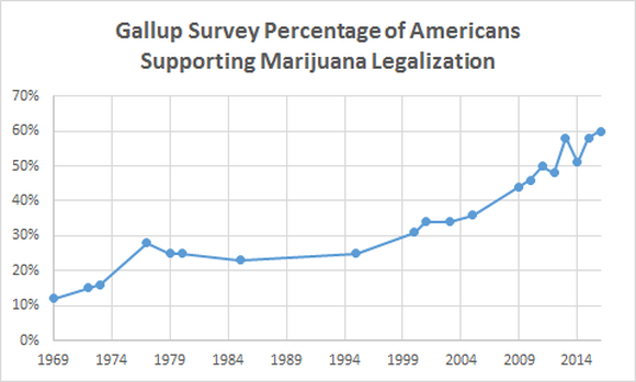 Gallup % of Americans Supporting Marijuana Legalization Chart