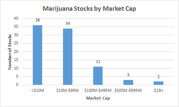 Marijuana stocks by market cap chart