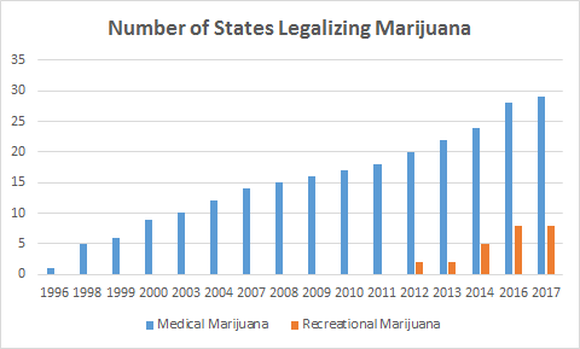 Number of states legalizing marijuana chart