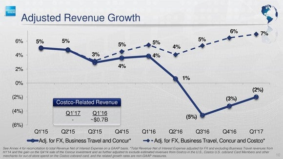 Chart showing the difference between American Express's revenue and adjusted revenue growth.