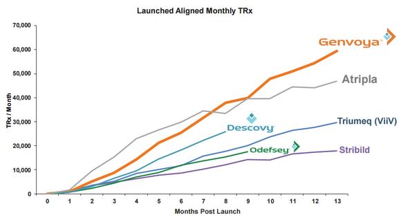HIV drug launch chart