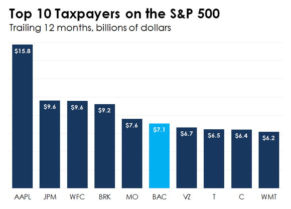 A bar chart showing the 10 companies on the S&P 500 that have paid the most in income taxes over the past 12 months.